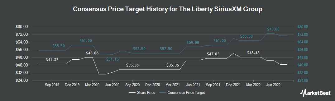 Price Target History for Liberty Sirius XM Group (NASDAQ:LSXMK)