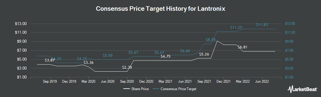 Price Target History for Lantronix (NASDAQ:LTRX)