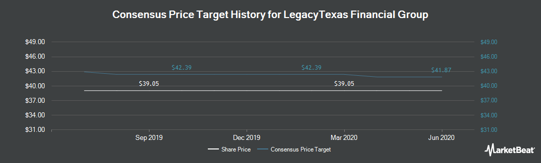 Price Target History for LegacyTexas Financial Group (NASDAQ:LTXB)