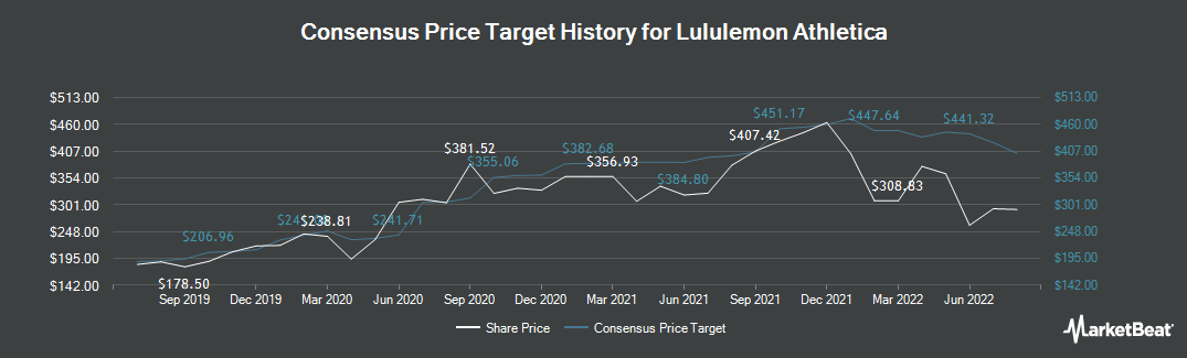 Price Target History for Lululemon Athletica (NASDAQ:LULU)