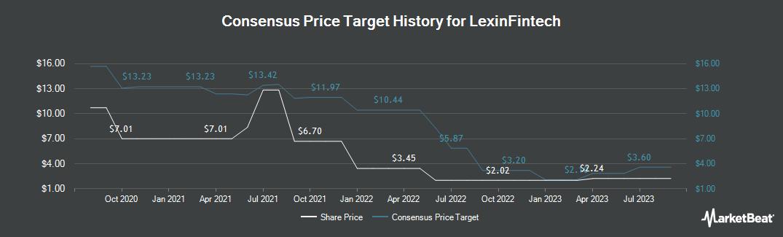 Price Target History for LexinFintech (NASDAQ:LX)
