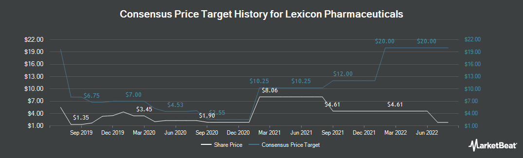 Price Target History for Lexicon Pharmaceuticals (NASDAQ:LXRX)