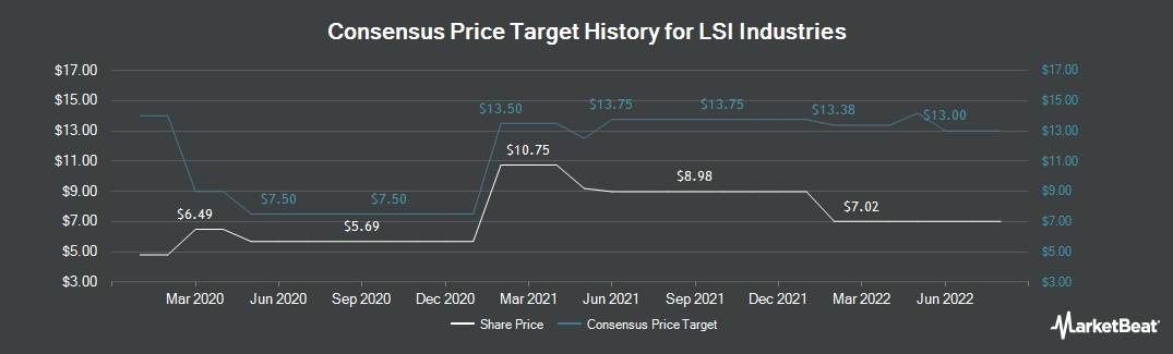 Price Target History for LSI Industries (NASDAQ:LYTS)