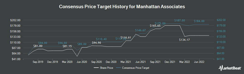Price Target History for Manhattan Associates (NASDAQ:MANH)