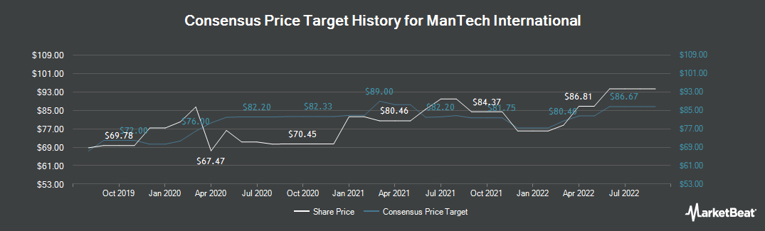 Price Target History for Mantech International (NASDAQ:MANT)