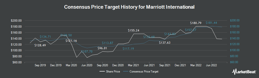 Price Target History for Marriott International (NASDAQ:MAR)