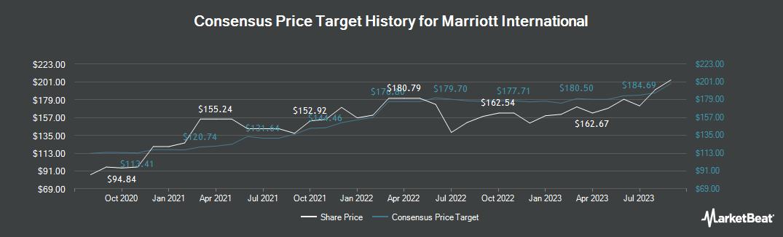 Price Target History for Marriott International (NASDAQ:MAR)