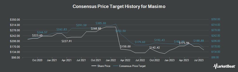 Price Target History for Masimo (NASDAQ:MASI)