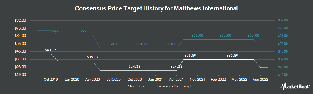 Price Target History for Matthews International (NASDAQ:MATW)