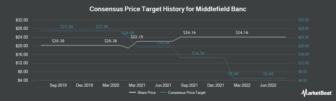 Price Target History for Middlefield Banc Corp. (NASDAQ:MBCN)
