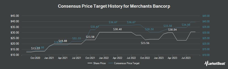 Price Target History for Merchants Bancorp (NASDAQ:MBIN)