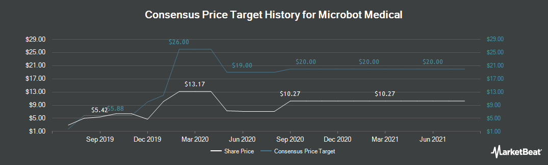 Price Target History for Microbot Medical (NASDAQ:MBOT)