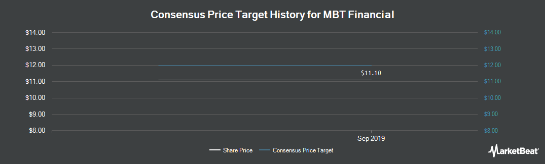 Price Target History for MBT Financial (NASDAQ:MBTF)