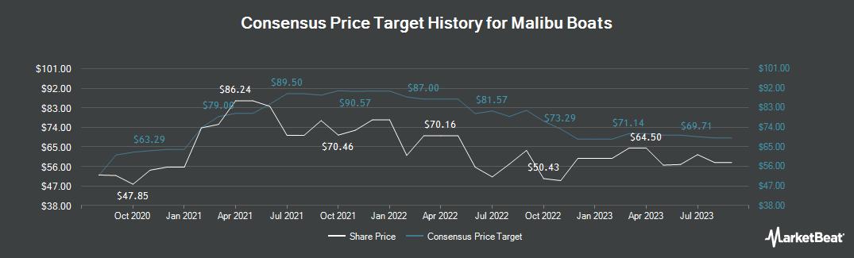 Price Target History for Malibu Boats (NASDAQ:MBUU)