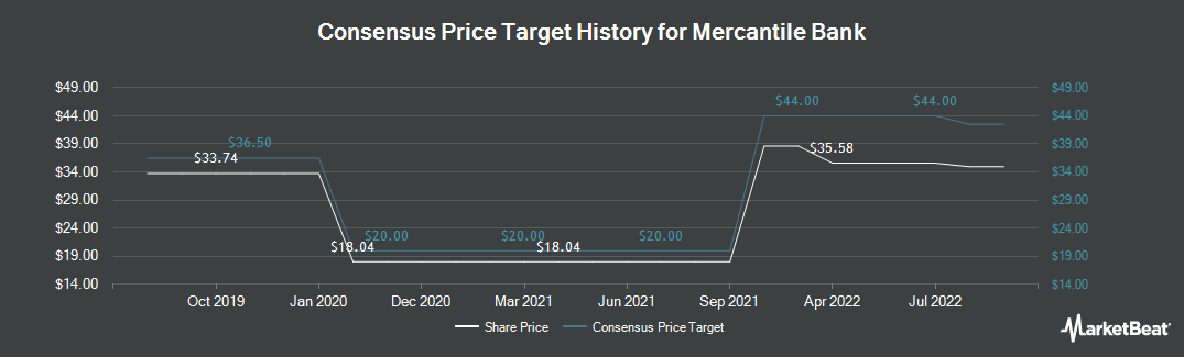 Price Target History for Mercantile Bank Corporation (NASDAQ:MBWM)
