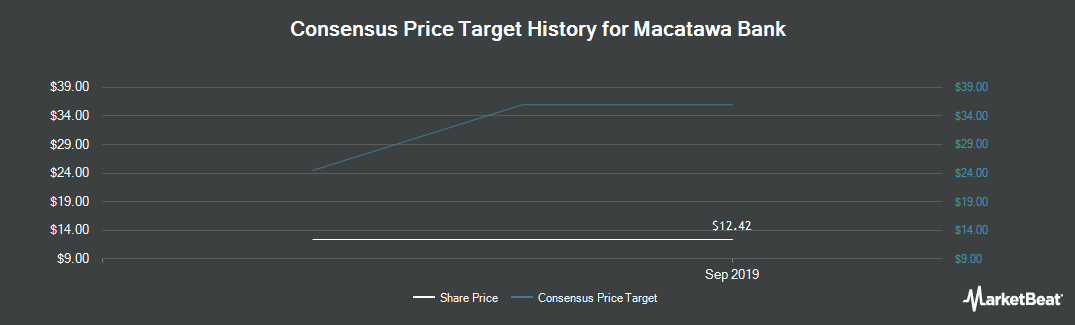 Price Target History for Macatawa Bank (NASDAQ:MCBC)