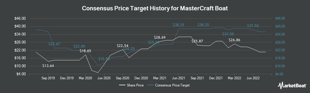 Price Target History for MCBC Holdings (NASDAQ:MCFT)