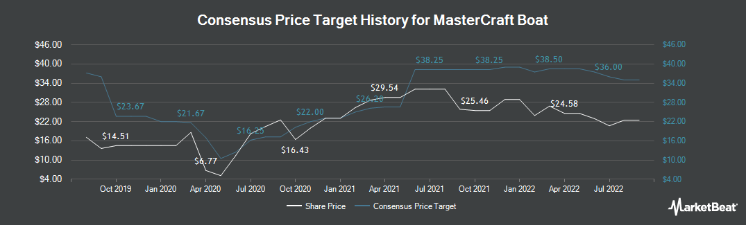 Price Target History for MCBC (NASDAQ:MCFT)