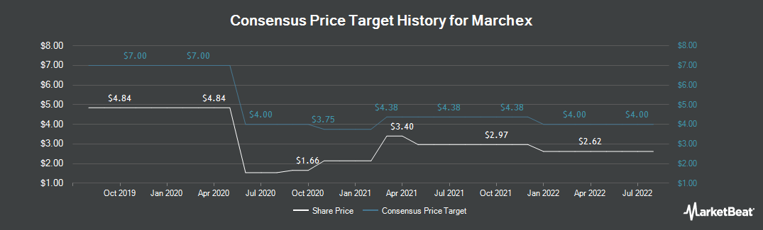 Price Target History for Marchex (NASDAQ:MCHX)