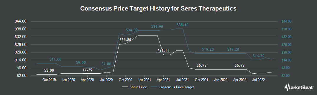 Price Target History for Seres Therapeutics (NASDAQ:MCRB)