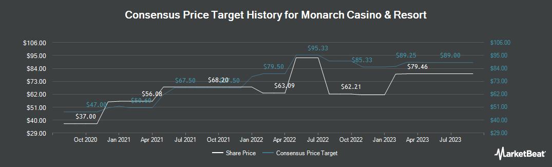 Price Target History for Monarch Casino & Resort (NASDAQ:MCRI)