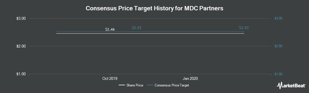 Price Target History for MDC Partners (NASDAQ:MDCA)