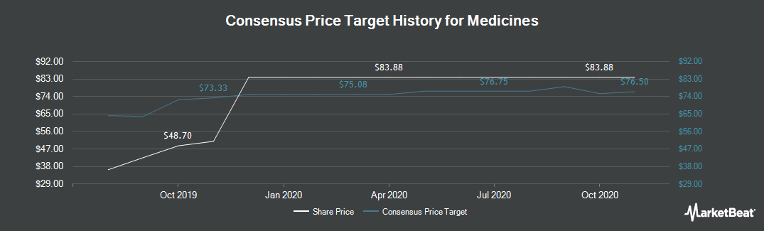 Price Target History for The Medicines (NASDAQ:MDCO)