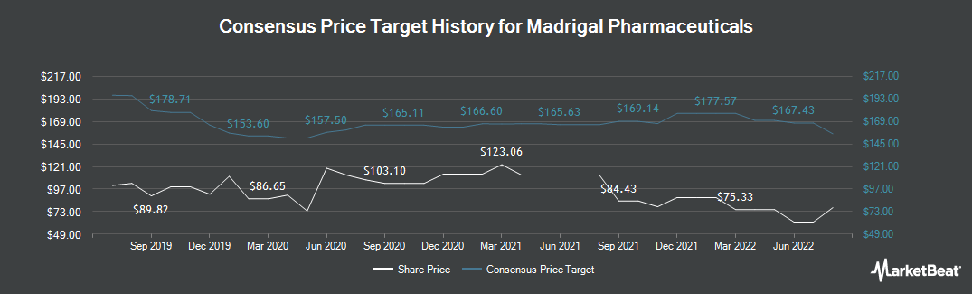 Price Target History for Madrigal Pharmaceuticals (NASDAQ:MDGL)