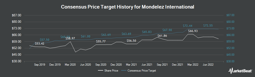 Price Target History for Mondelez International (NASDAQ:MDLZ)