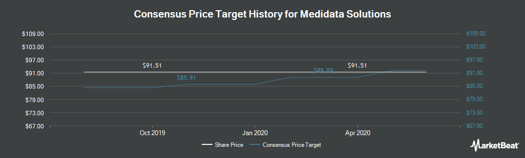 Price Target History for Medidata Solutions (NASDAQ:MDSO)