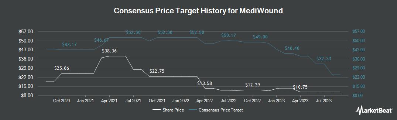 Price Target History for Mediwound (NASDAQ:MDWD)