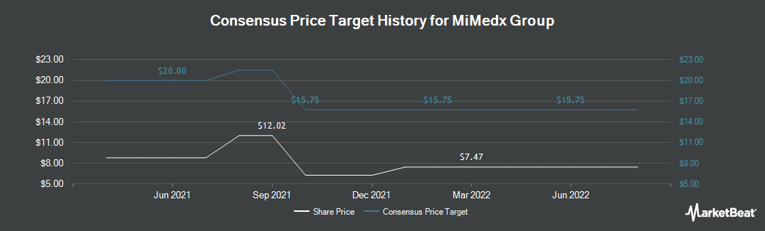 Price Target History for MiMedx Group (NASDAQ:MDXG)