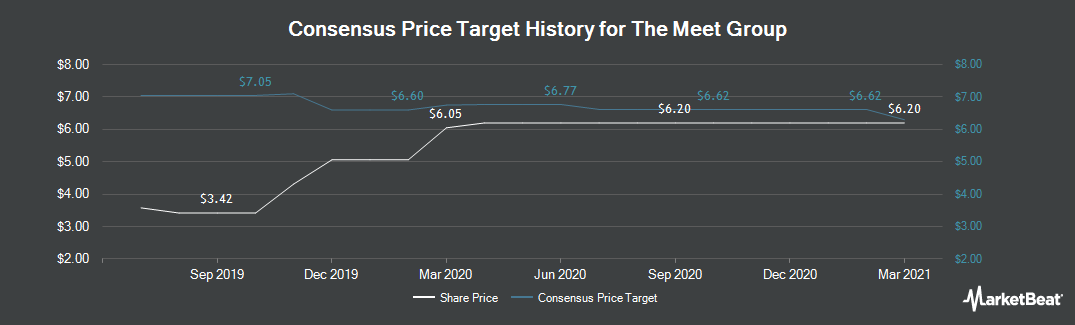 Price Target History for Meet Group (NASDAQ:MEET)