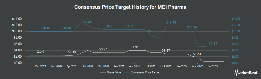 Price Target History for MEI Pharma (NASDAQ:MEIP)