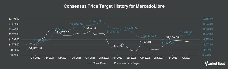 Price Target History for Mercadolibre (NASDAQ:MELI)