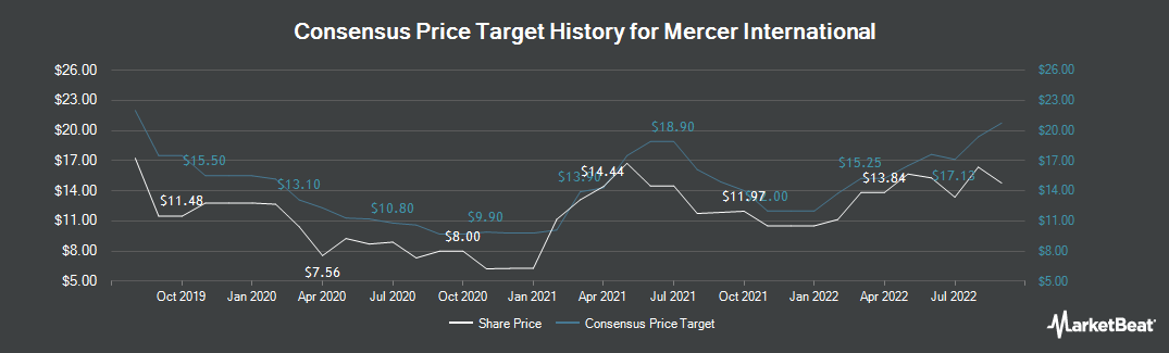 Price Target History for Mercer International (NASDAQ:MERC)