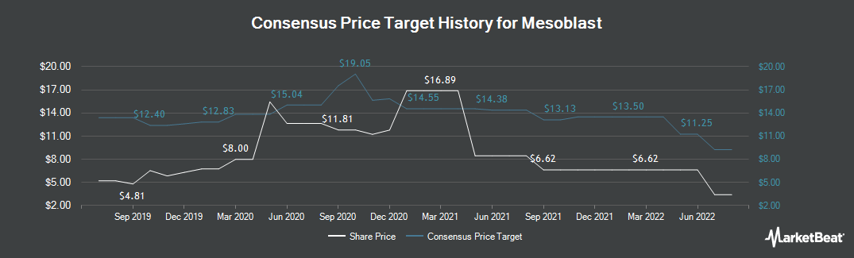 Price Target History for Mesoblast (NASDAQ:MESO)