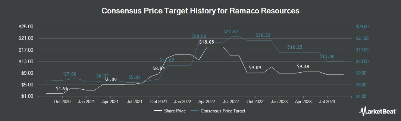 Price Target History for Ramaco Resources (NASDAQ:METC)
