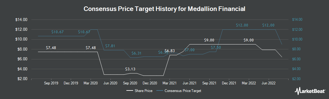 Price Target History for Medallion Financial Corp. (NASDAQ:MFIN)