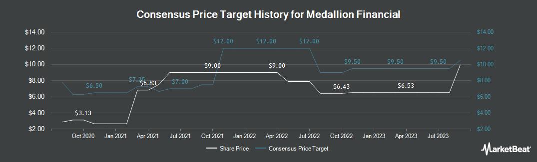 Price Target History for Medallion Financial (NASDAQ:MFIN)