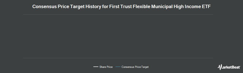 Price Target History for Multi-Fineline Electronix (NASDAQ:MFLX)