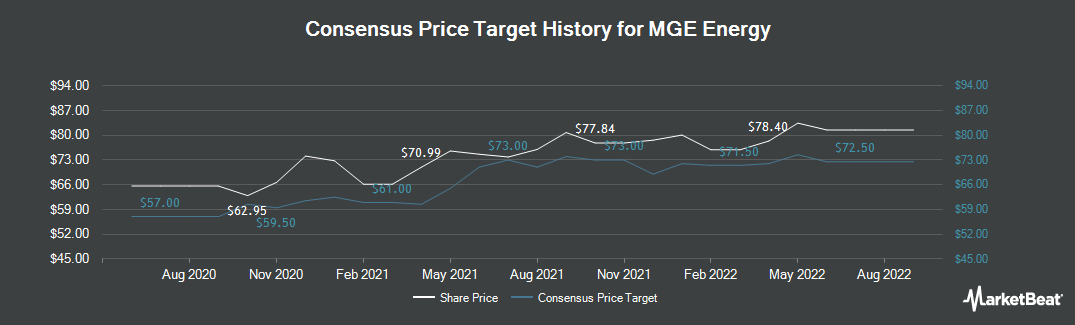 Price Target History for MGE Energy (NASDAQ:MGEE)