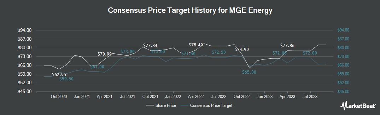 Price Target History for MGE Energy (NASDAQ:MGEE)