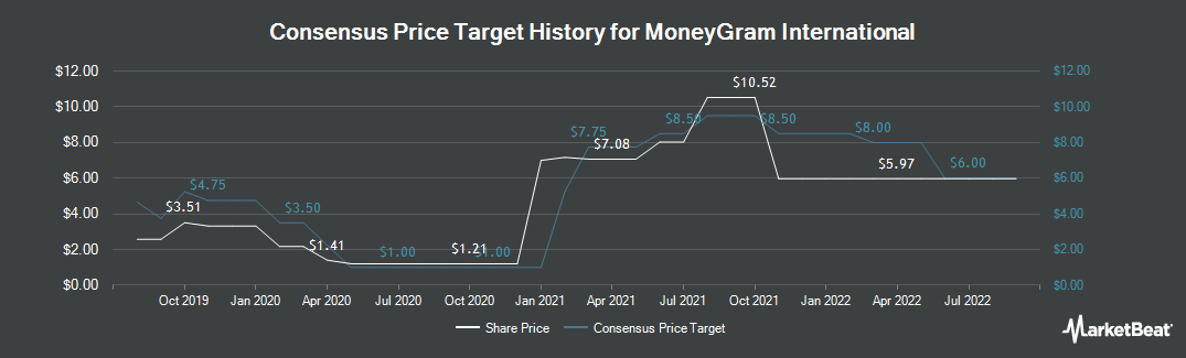 Price Target History for Moneygram International (NASDAQ:MGI)