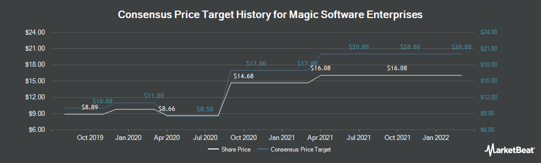 Price Target History for Magic Software Enterprises (NASDAQ:MGIC)