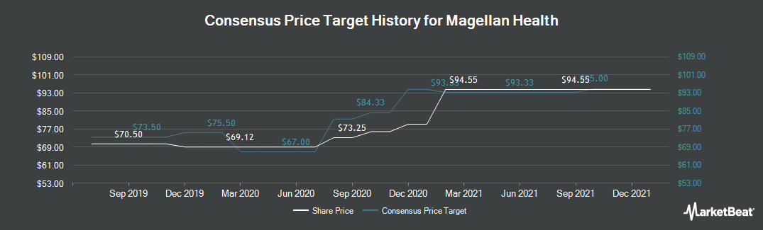 Price Target History for Magellan Health (NASDAQ:MGLN)