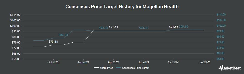 Price Target History for Magellan Health (NASDAQ:MGLN)