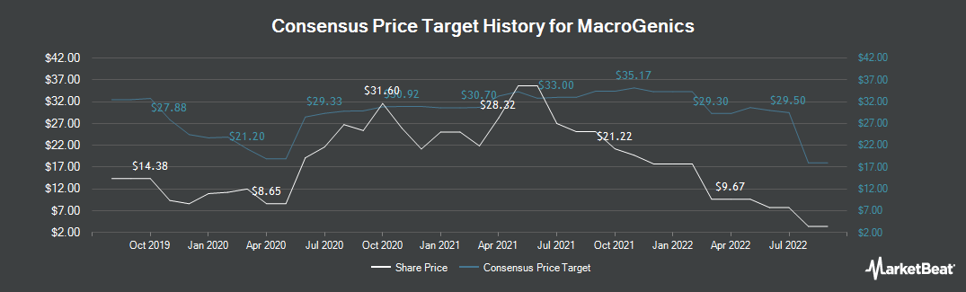 Price Target History for MacroGenics (NASDAQ:MGNX)