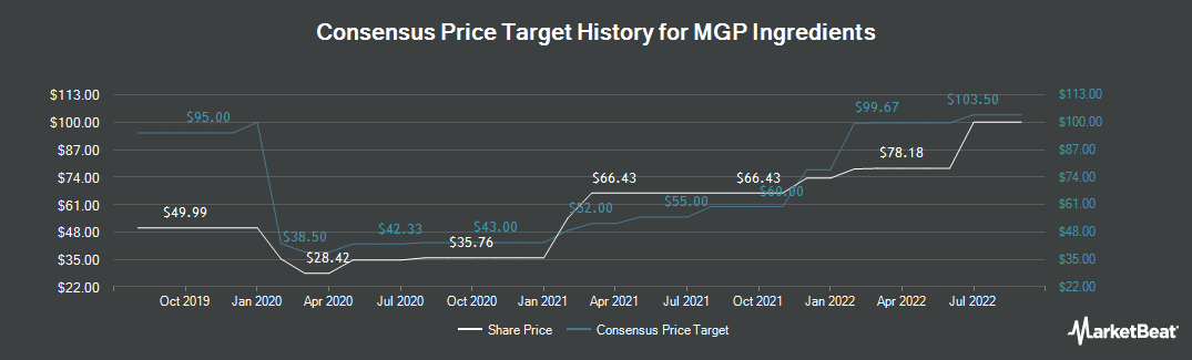 Price Target History for MGP Ingredients (NASDAQ:MGPI)
