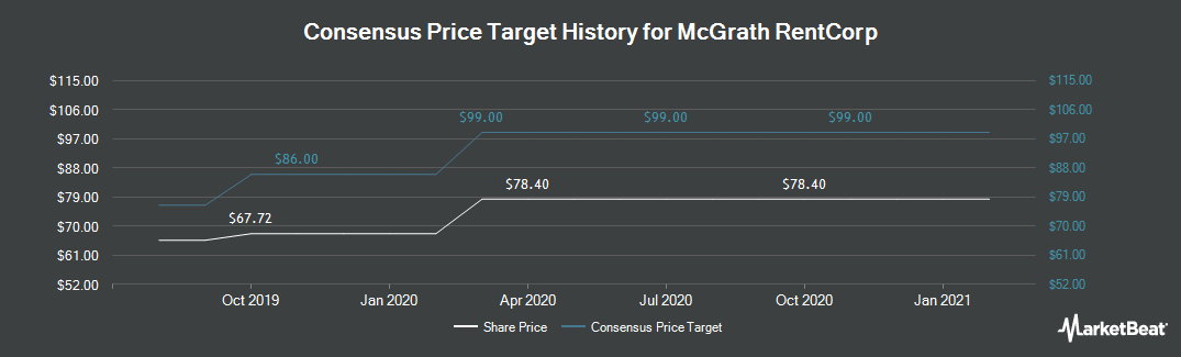 Price Target History for McGrath RentCorp (NASDAQ:MGRC)